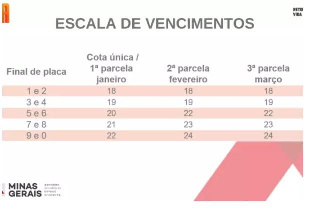 IPVA 2021 em Minas Gerais: Confira a escala de pagamento da segunda parcela